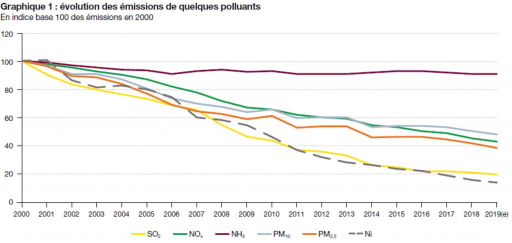 Évolution des émissions de quelques polluants entre 2000 et 2019
